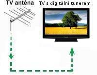 Schéma zapojení tv s digitálním tunerem